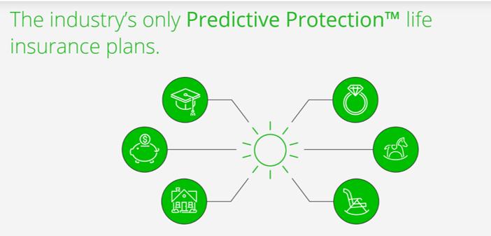 predictive protection